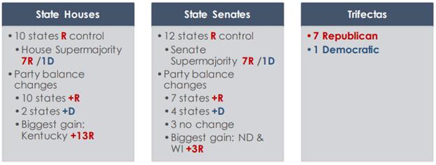 Midwest state legislative landscape