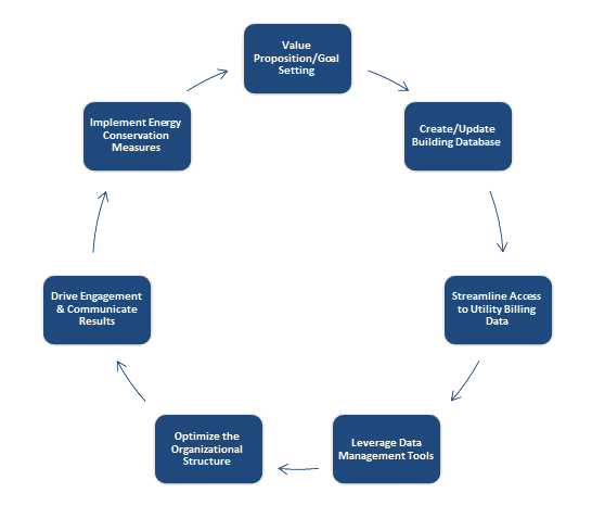 Steps in Developing an Energy Management Process