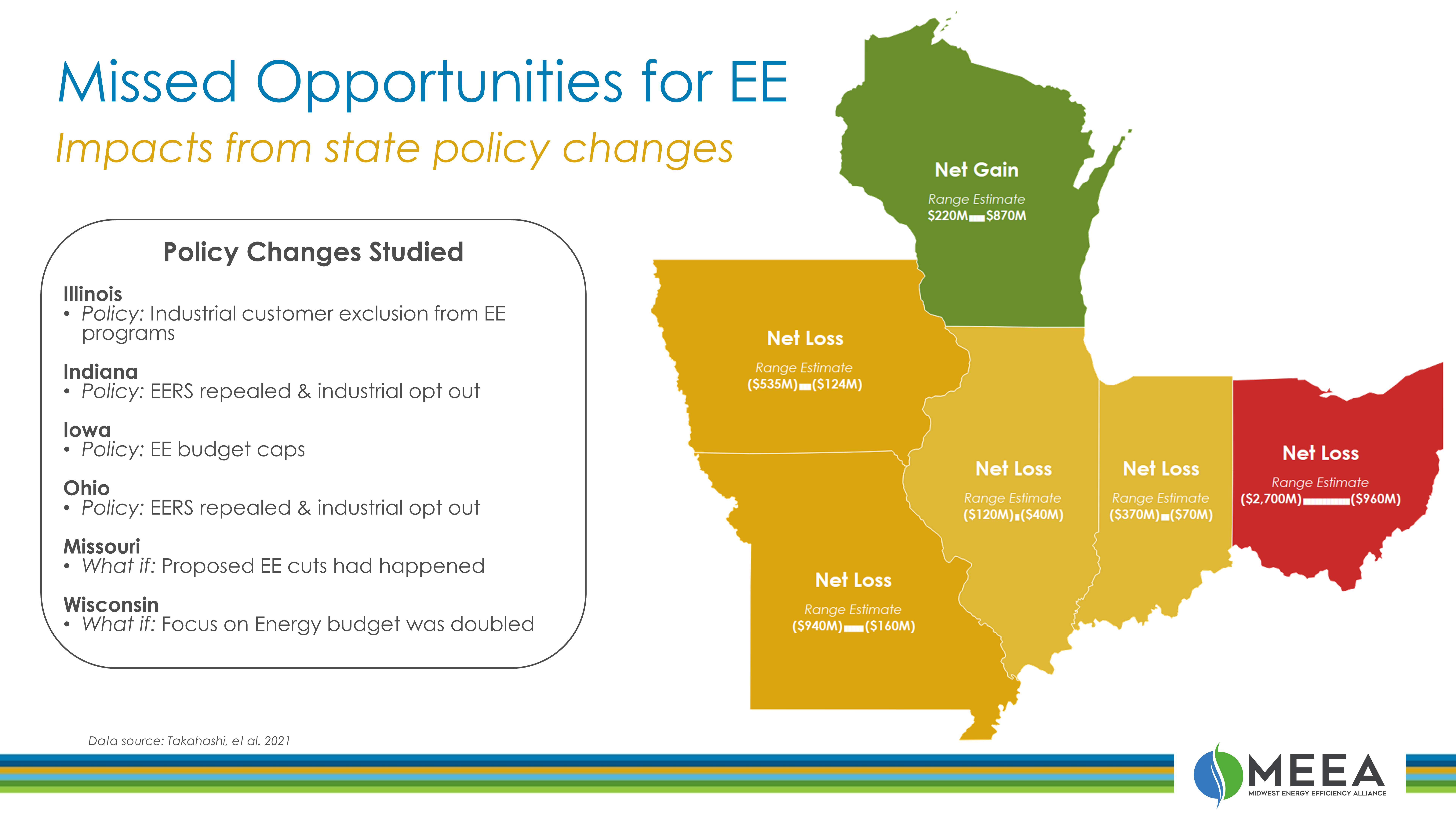 missed opportunities net benefit map