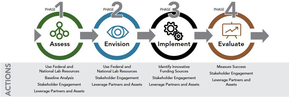Roadmap Framework & Actions