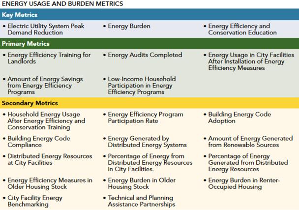 Roadmap Example Metrics