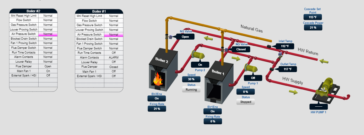 Boiler system chart