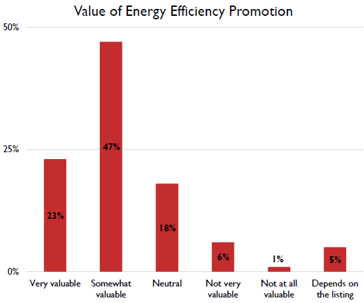 value of ee promotion - commercial sector