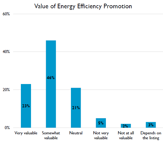 Residential Results – Value of Energy Efficiency Promotion