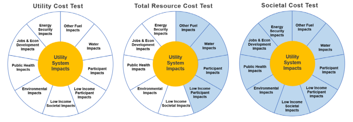 Total resource, societal and utility cost test models