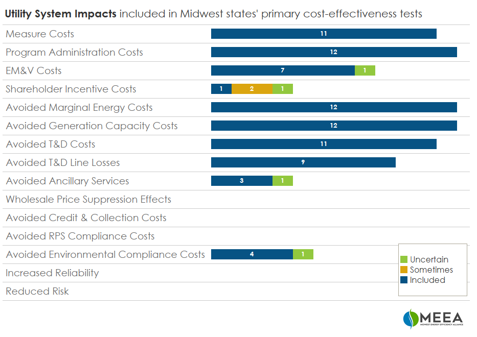 Utility system impacts included in Midwest states' primary cost-effectiveness tests
