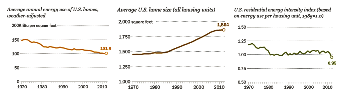 3 charts showing average energy use, home size and energy use per housing unit