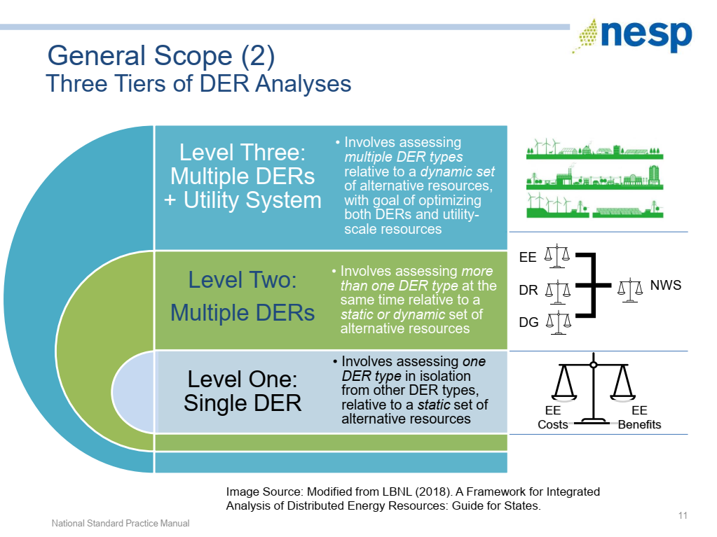single and multiple DER analysis