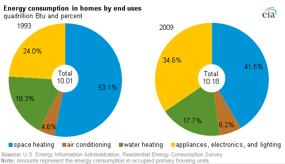 Two pie charts showing changes in residential energy use from 1993 to 2009
