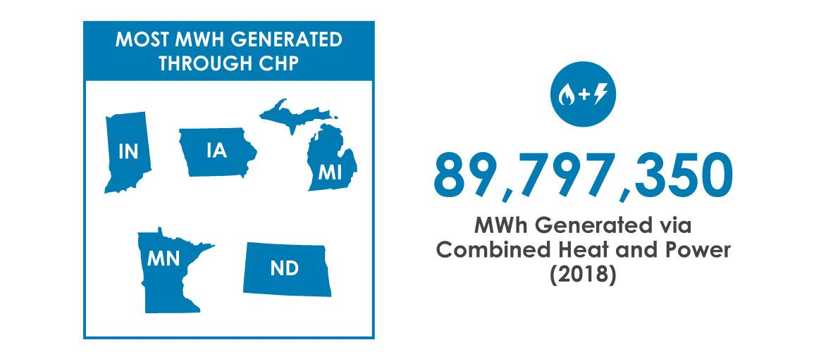 top chp generators