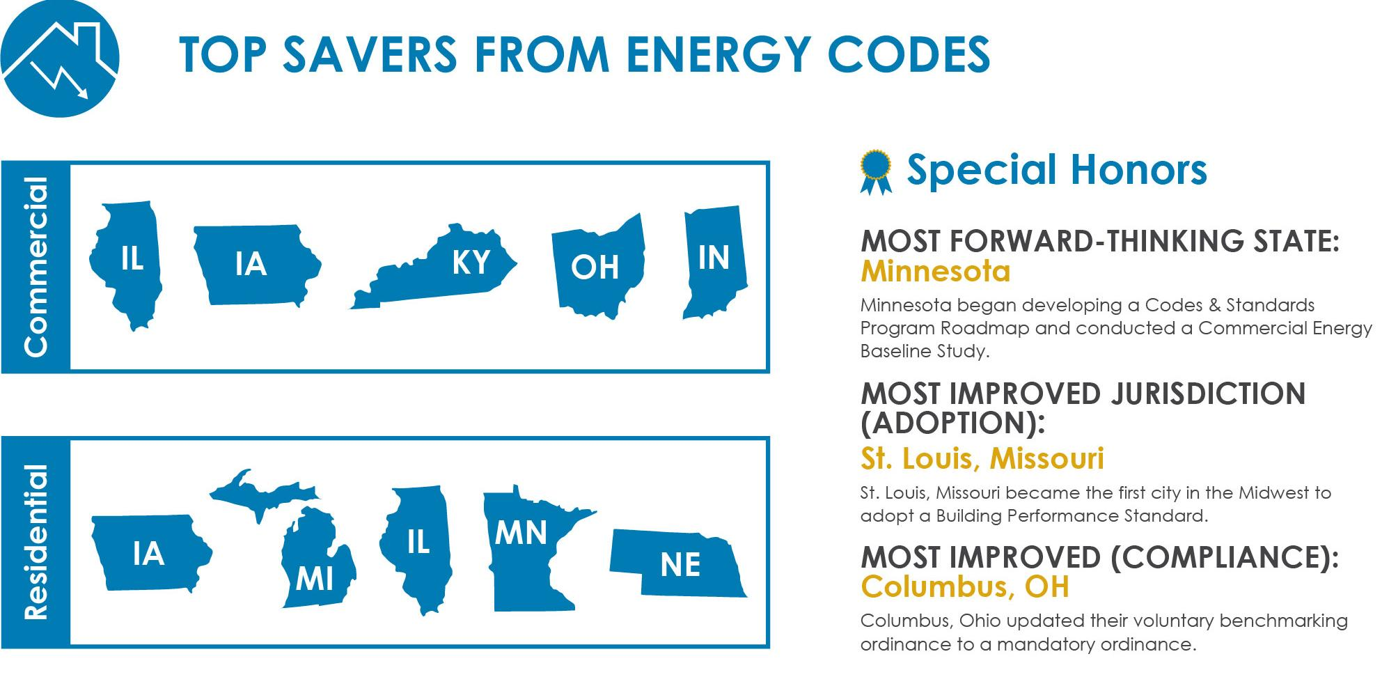 states that save the most from energy codes