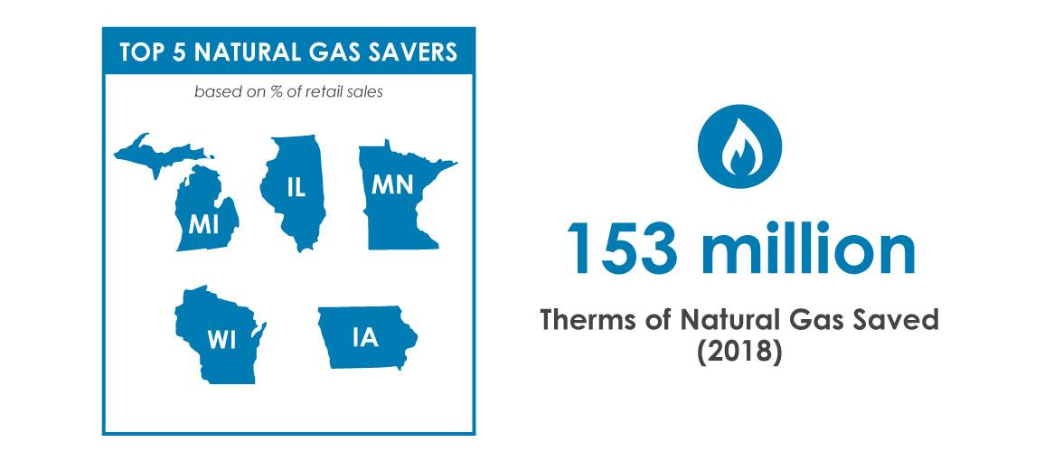 natural gas savings slide